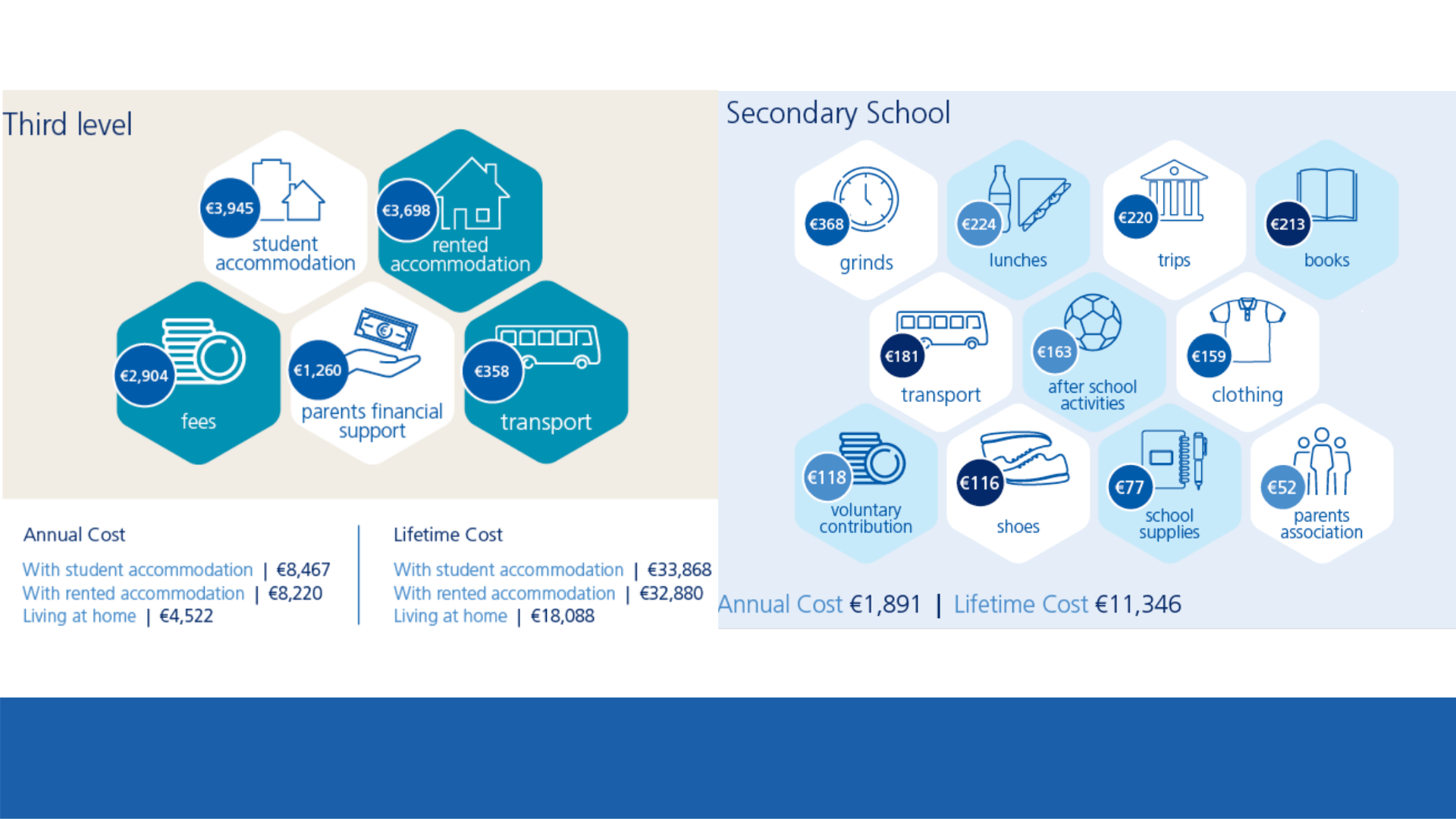 rising cost of education in Ireland